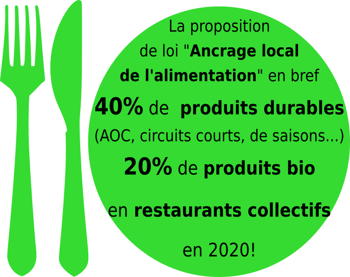 loi-ancrage-local-de-lalimentation